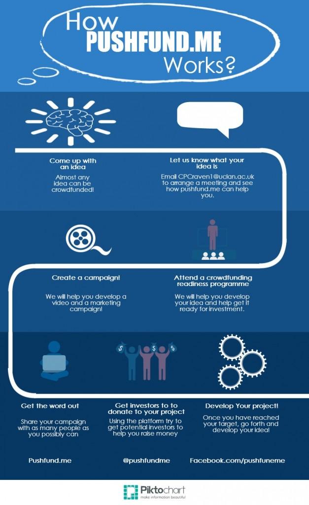Uclan Infographic